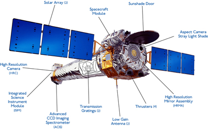 Diagram of Spacecraft