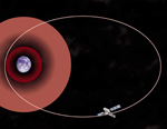 Chandra's Orbit