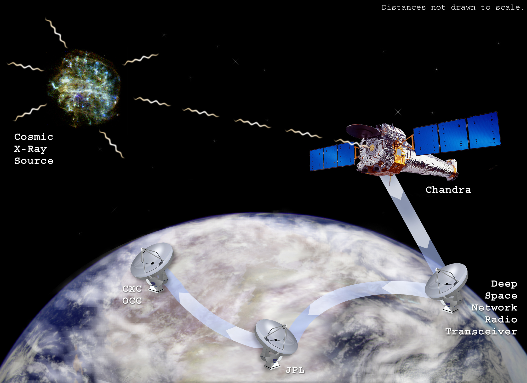 Chandra and the Deep Space Network (DSN), Illustration NASA/CXC/M. Weiss, NASA