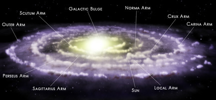 Our Galaxy with labeled sources and arms