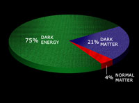 Energy Distribution of the Universe