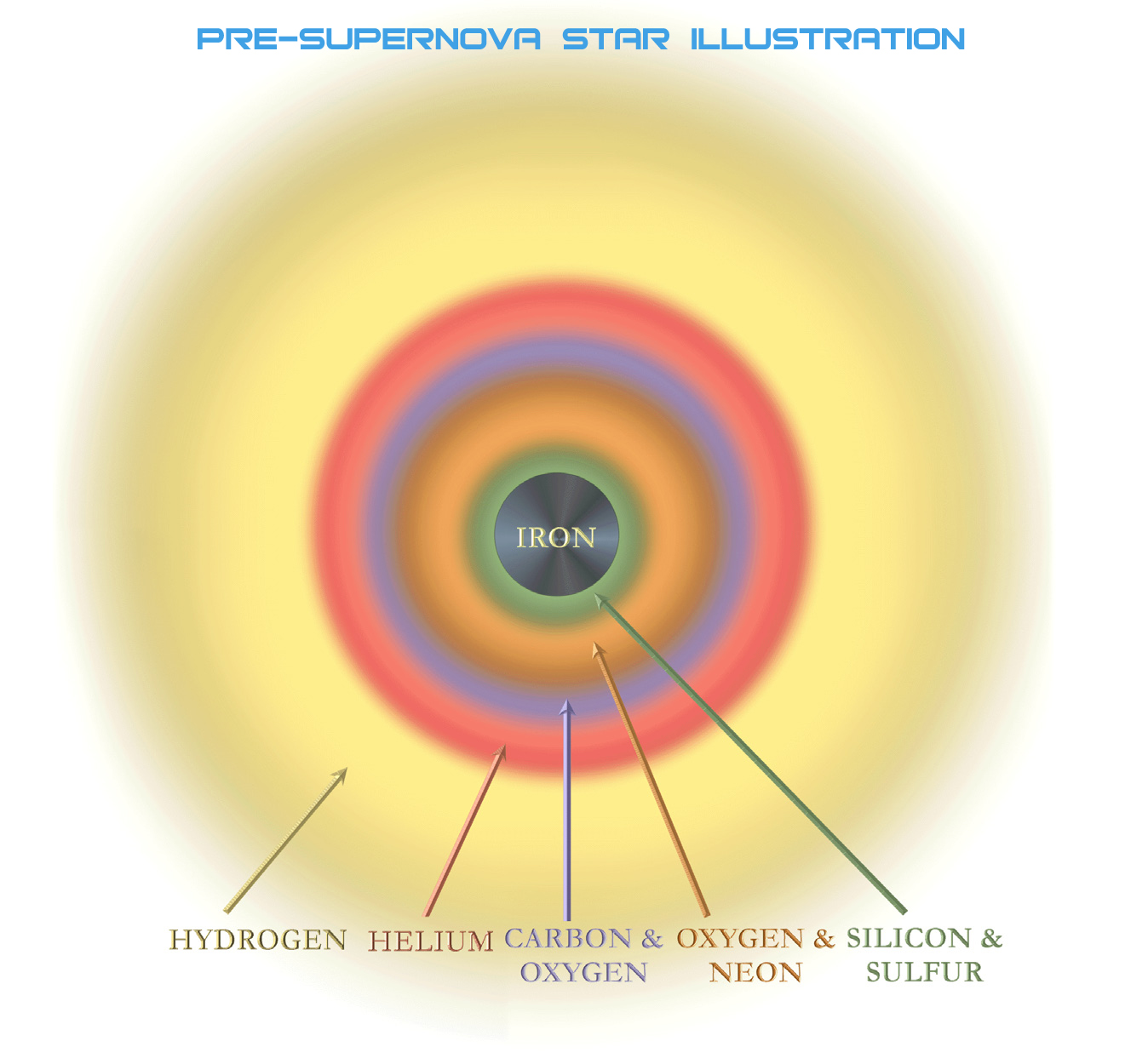 Pre-supernova star Illustration