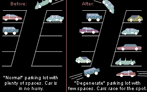 Normal parking lot with plenty of spaces: car is in no hurry / Degenerate parking lot with few spaces: cars race for the spot