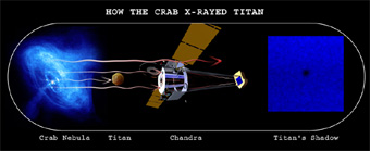 Illustration of Crab, Titan's Shadow and Chandra