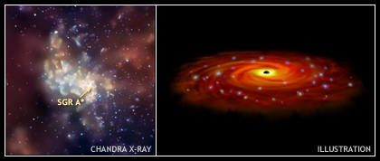 X-ray Image and Illustration of Sagittarius A*